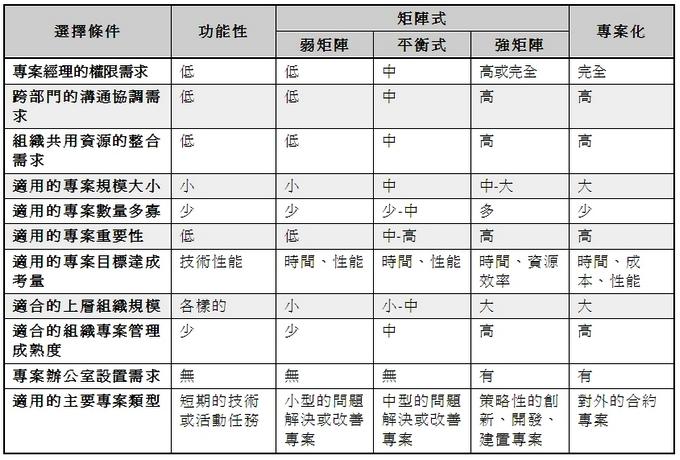 project organizations comparisons