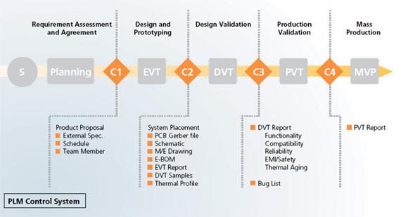 電子產品開發流程
