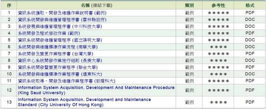 資訊系統開發與維護作業程序書