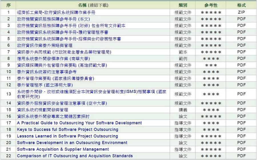 資訊系統委外開發、採購、履約管理