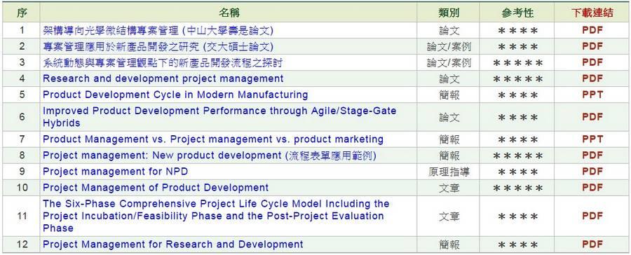 新產品開發專案管理