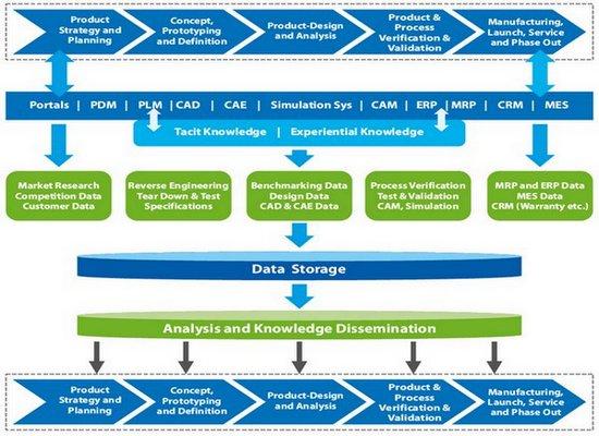 新產品開發流程管理