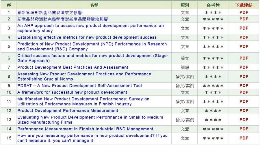 新產品開發績效評核方法