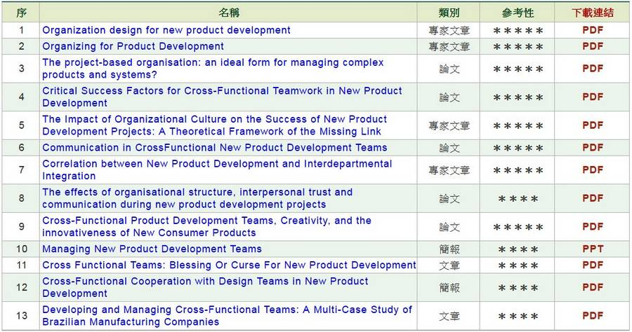 新產品開發組織及團隊管理