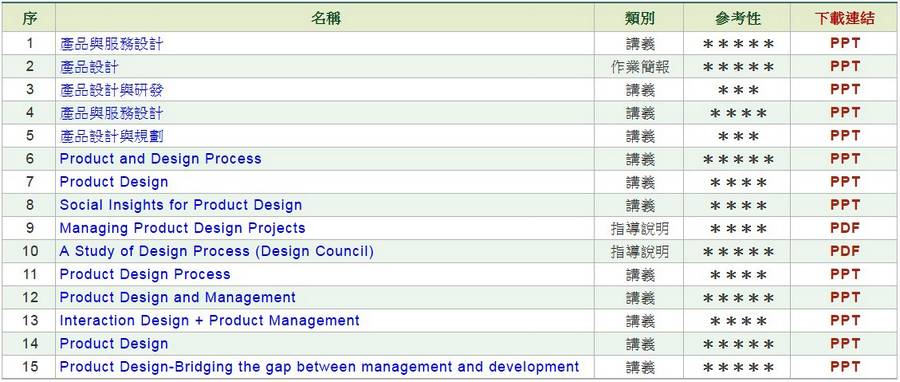 產品設計流程與管理