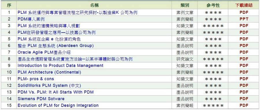 PDM及PLM系統