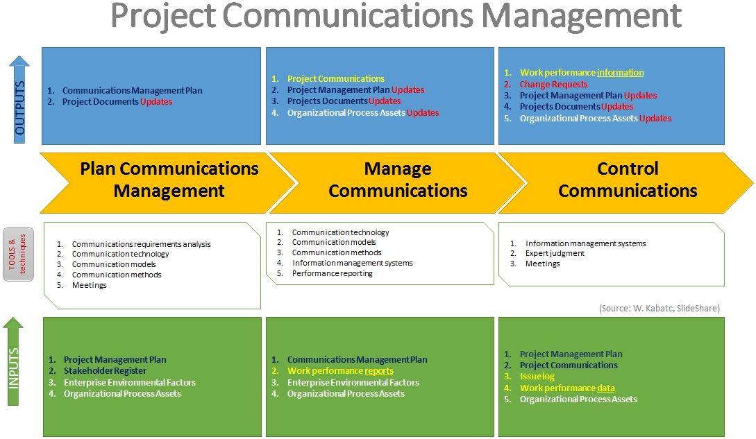 pmbok_communication_process