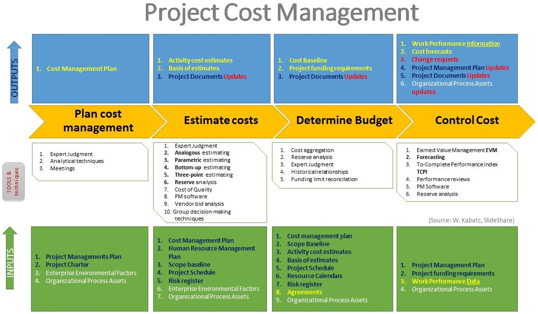 pmbok_cost_process