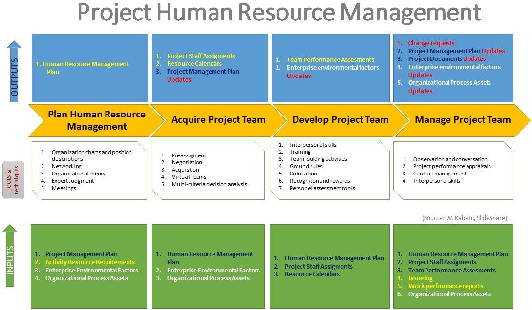 pmbok_hr_process
