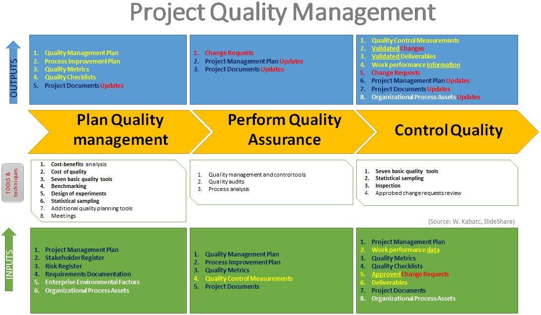 pmbok_quality_process