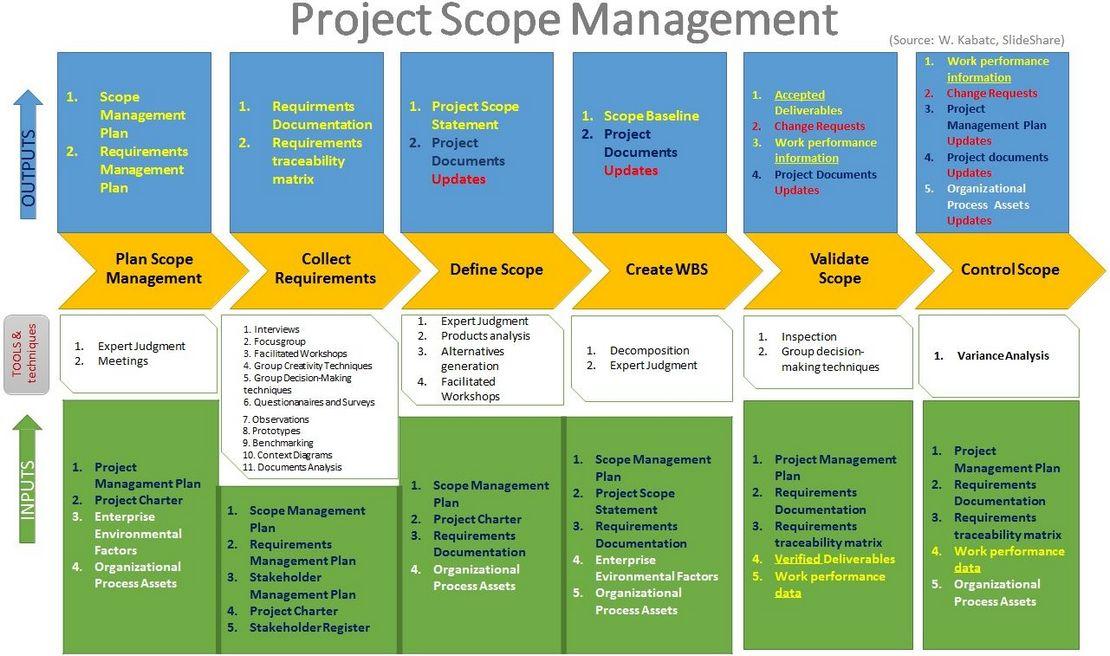pmbok_scope_process