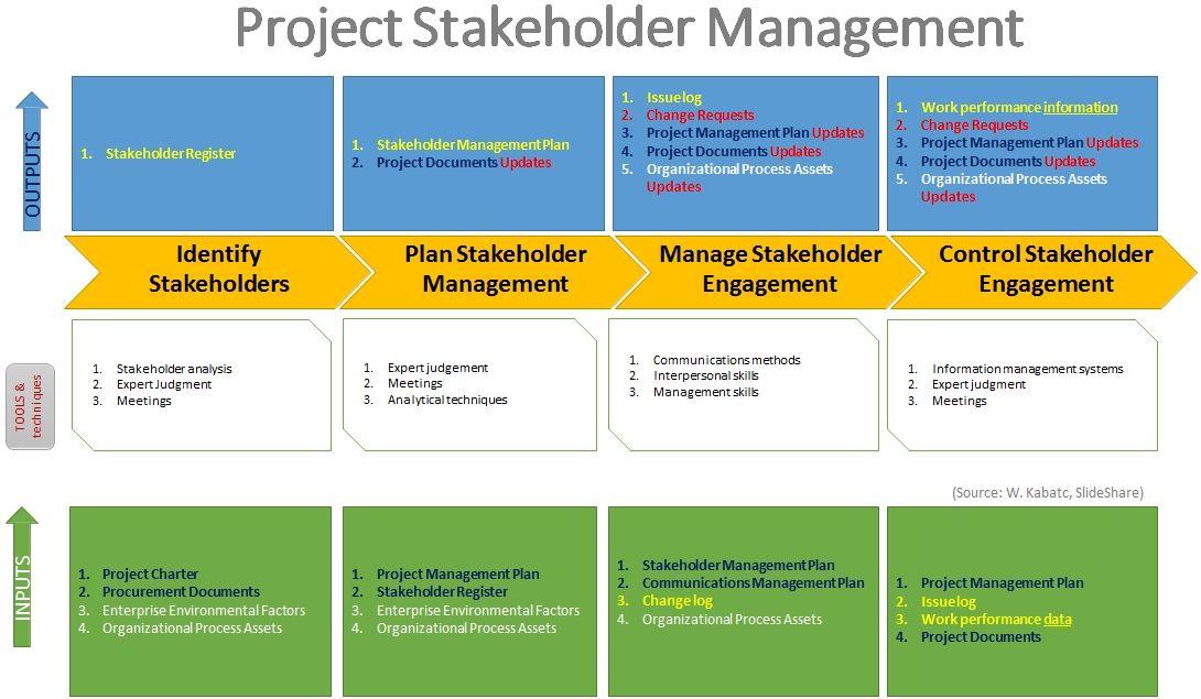 pmbok_stakeholder_process