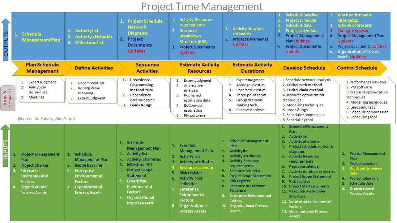 pmbok_time_process