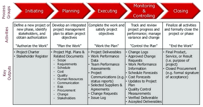 project-management-process-table
