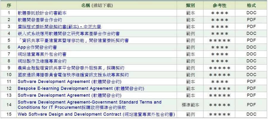 軟體委外開發合約