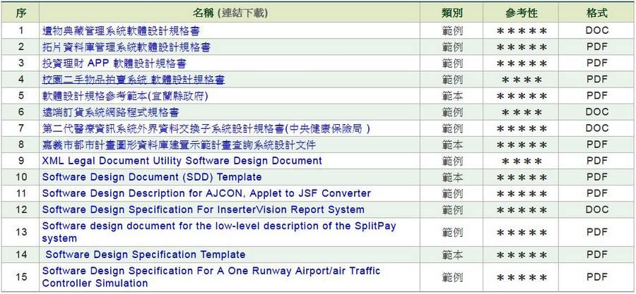 軟體/系統設計規格書(SDD)