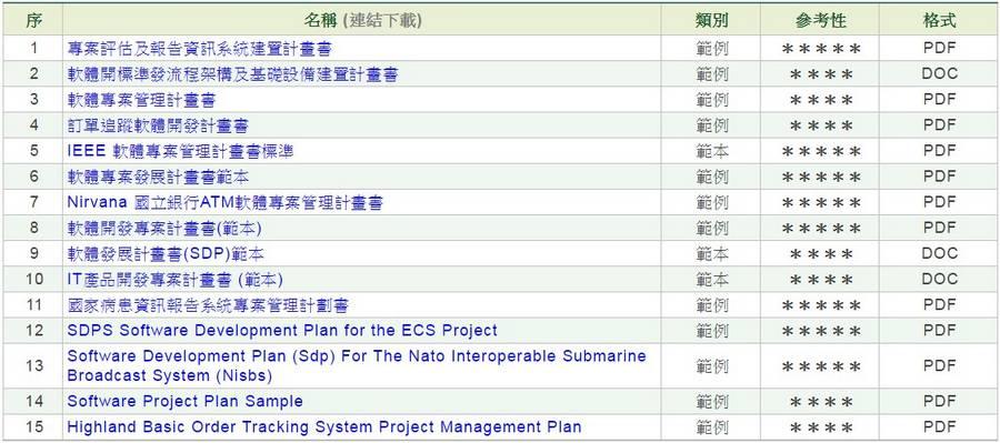軟體開發專案計畫書(SDP)
