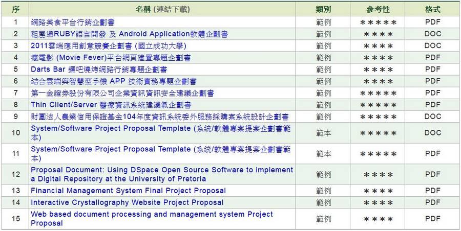 軟體/系統開發企劃書