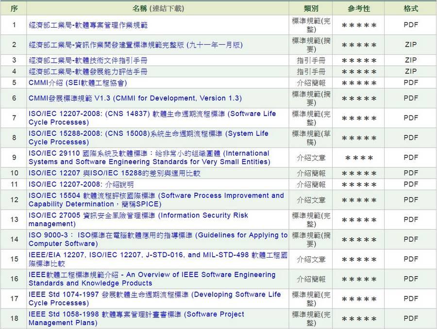 軟體工程國際(國家)標準規範
