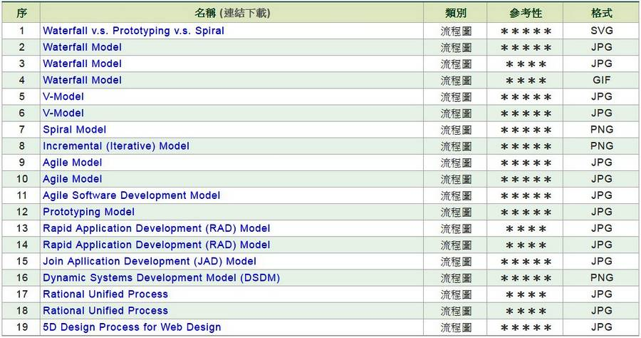 軟體開發流程圖範例