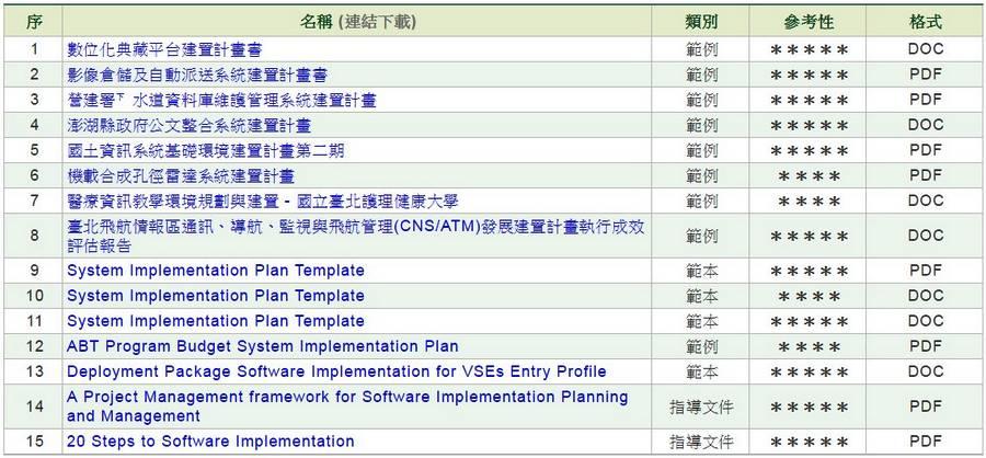 軟體/系統建置計畫書