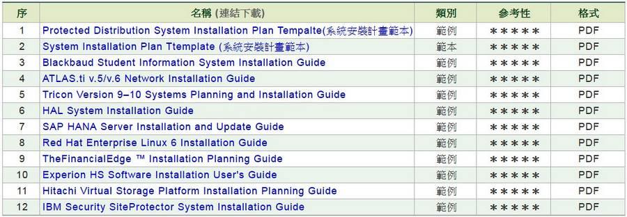 軟體/系統安裝計畫書(SIP)