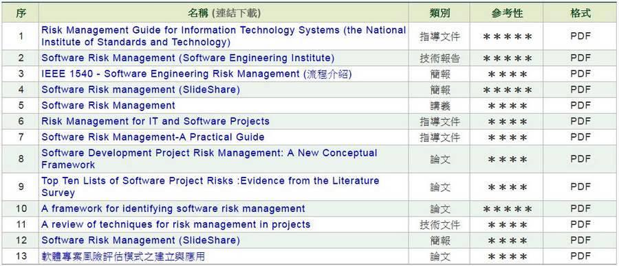軟體專案風險管理
