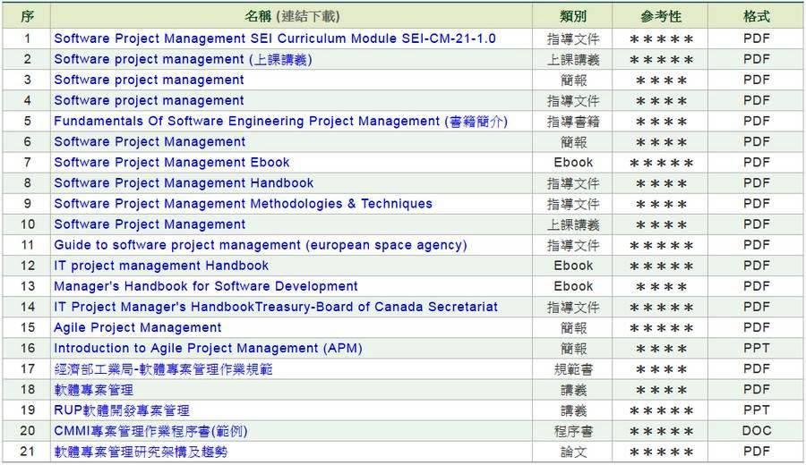 軟體專案管理