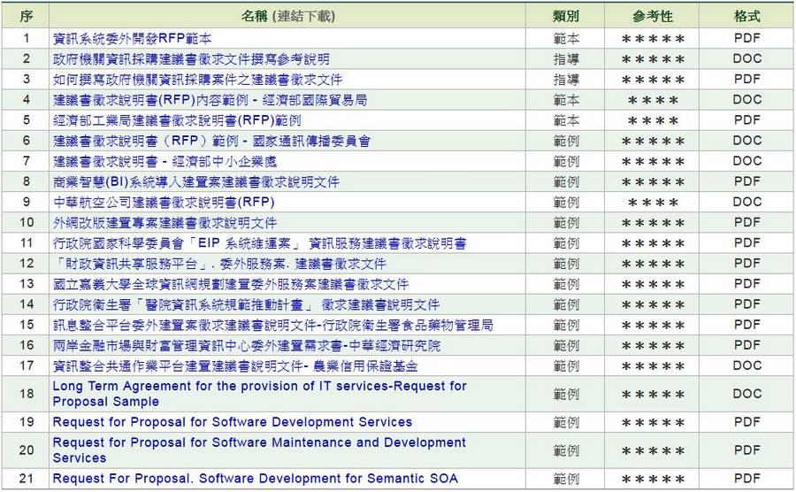 軟體/資訊服務建議書徵求文件 (RFP)