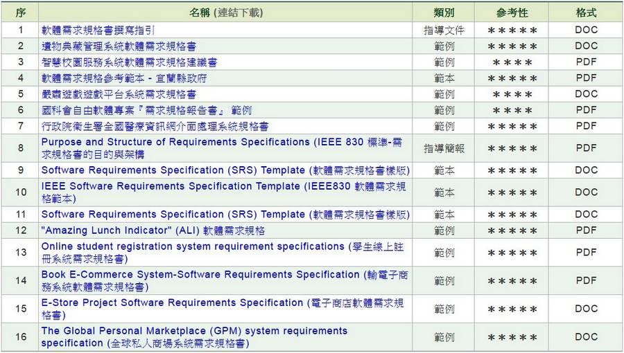 軟體/系統需求規格書(SRS)