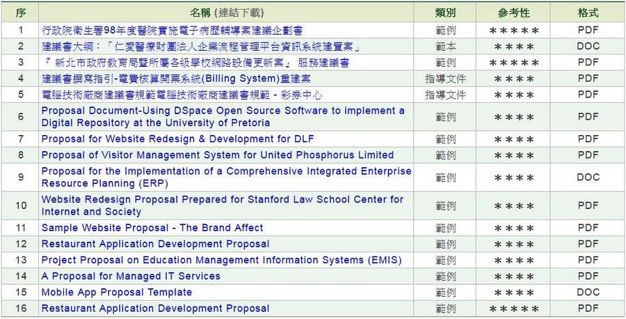 軟體/資訊服務建議書(企劃書)
