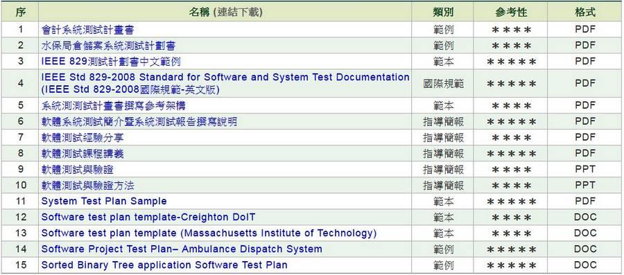軟體/系統測試計畫書(STP)