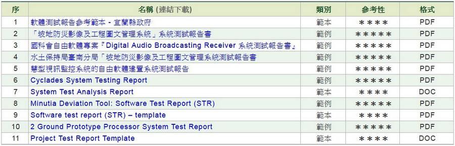 軟體/系統測試報告(STR)