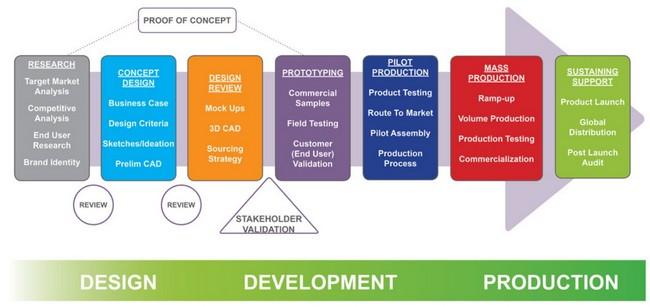 新產品開發流程圖