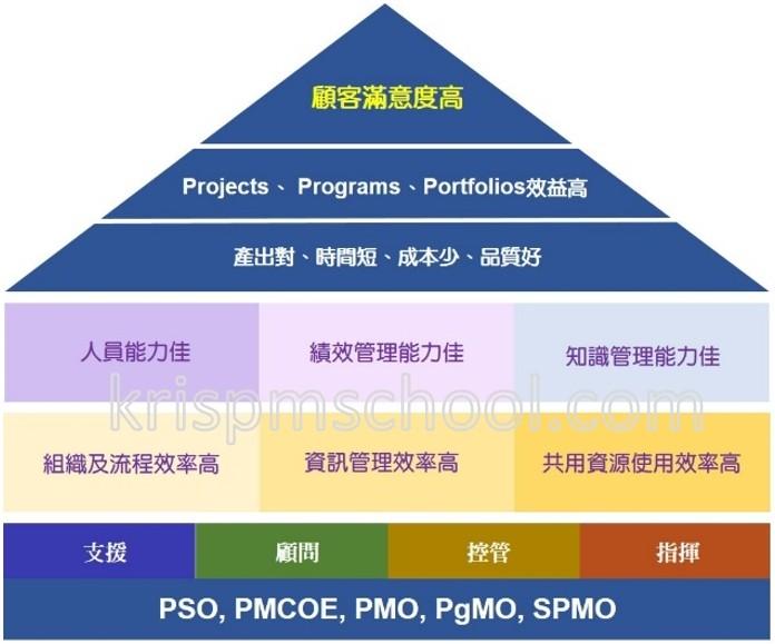 PMO成立的效益