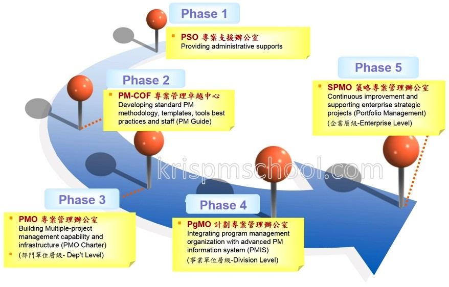 漸進式PMO導入的階段及主要任務