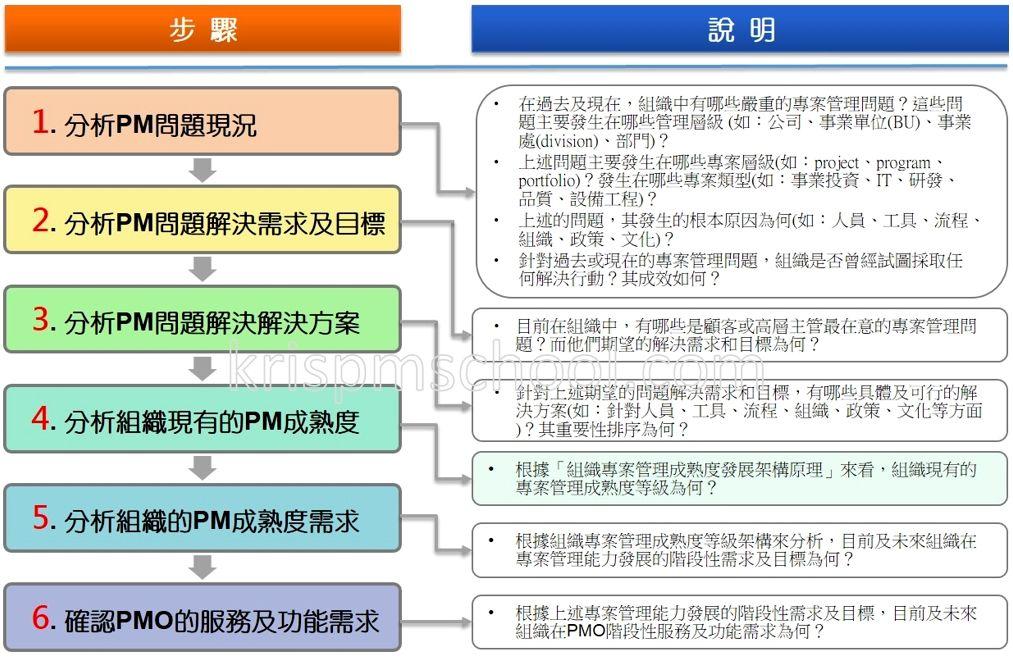 PMO的需求規劃步驟
