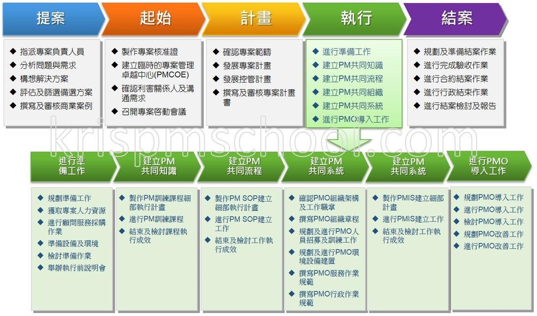 PMO成立的流程