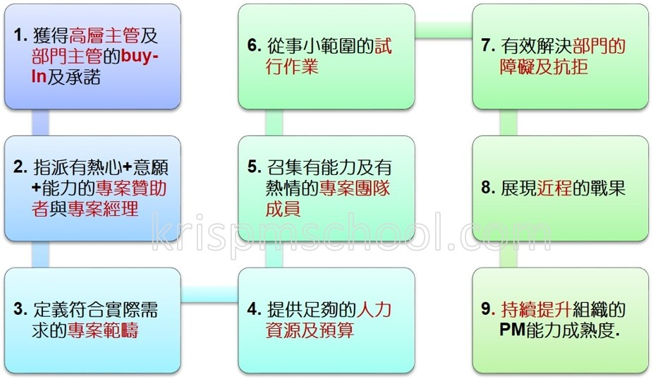 PMO成立的成功法則