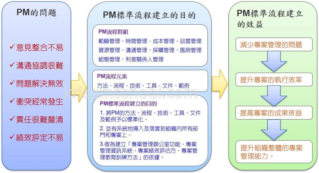 PM標準流程建立的目的與效益