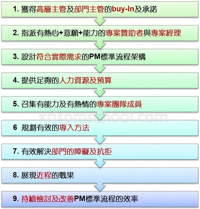 PM標準流程建立的成功法則