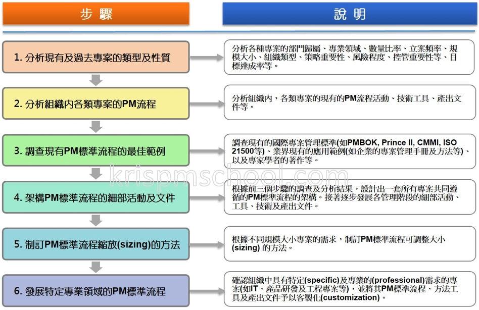 PM標準流程架構設計的步驟